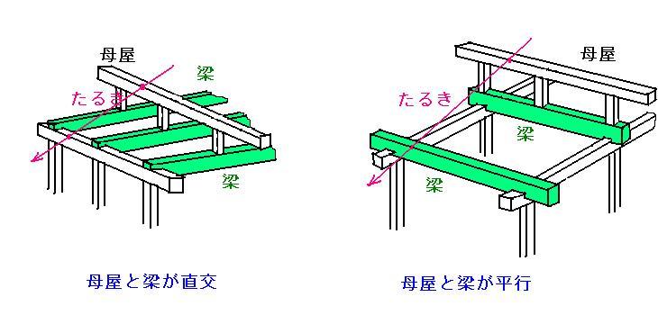 軸組みを考える ~ DIY建築mini講座